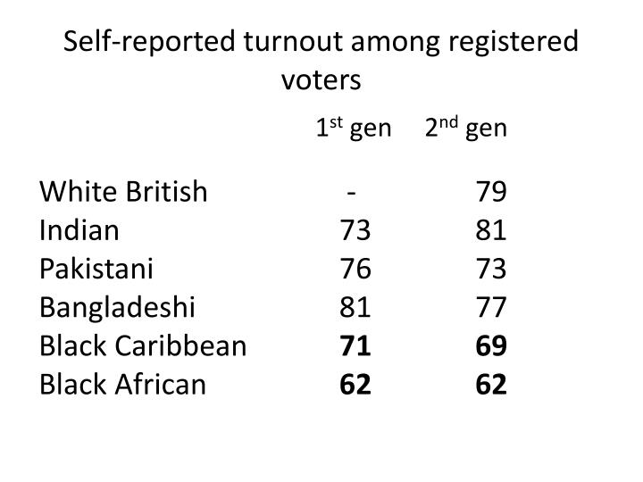 Self-reported turnout among registered voters