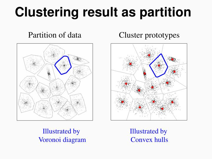 Clustering result as partition