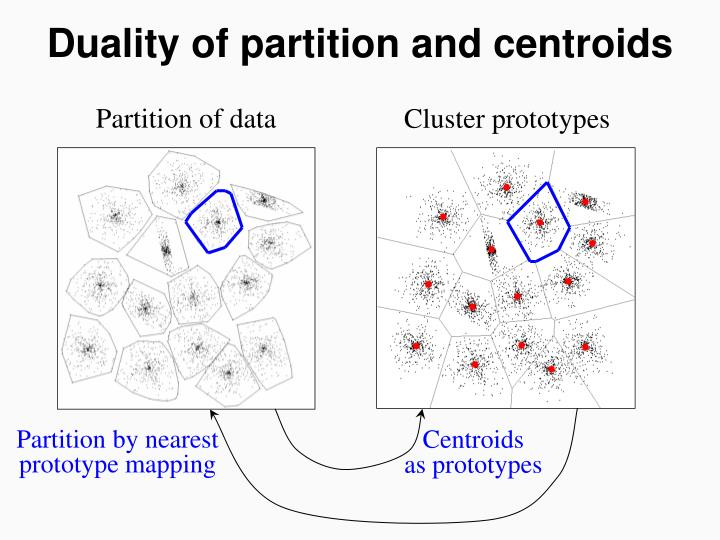 Duality of partition and centroids