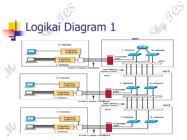 Logikai Diagram 1