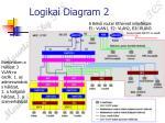 logikai diagram 2