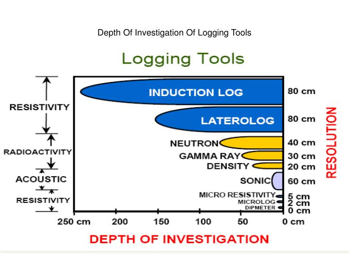 Depth Of Investigation Of Logging Tools