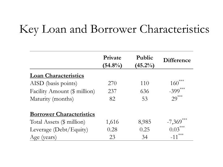 Key Loan and Borrower Characteristics