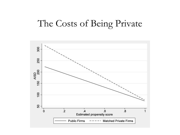 The Costs of Being Private