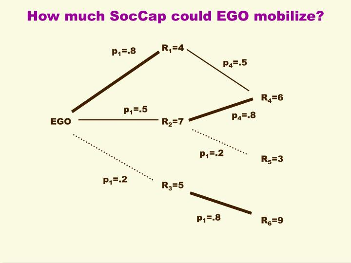 How much SocCap could EGO mobilize?