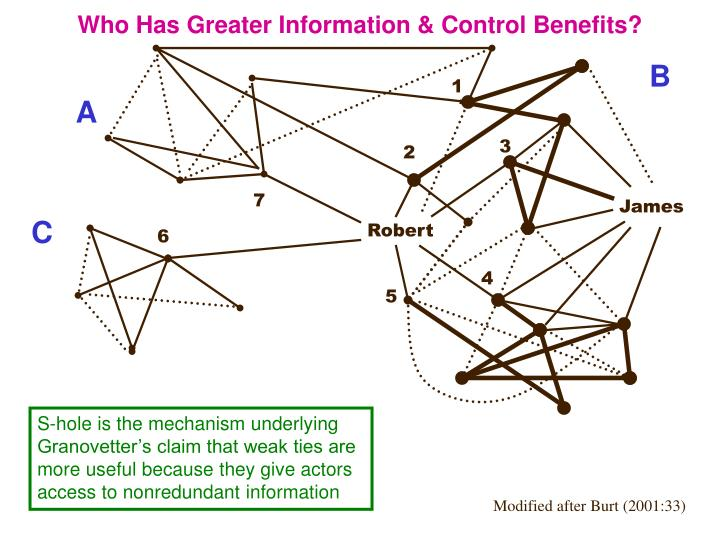 Who Has Greater Information & Control Benefits?