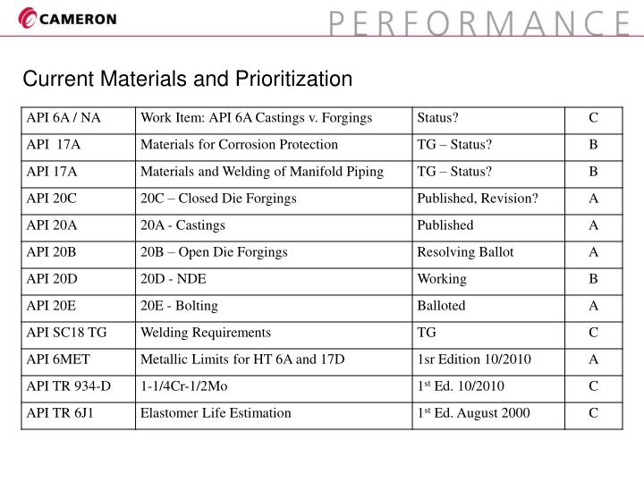 Current Materials and Prioritization