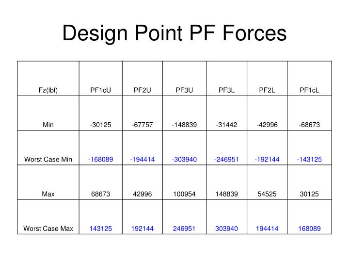 Design Point PF Forces