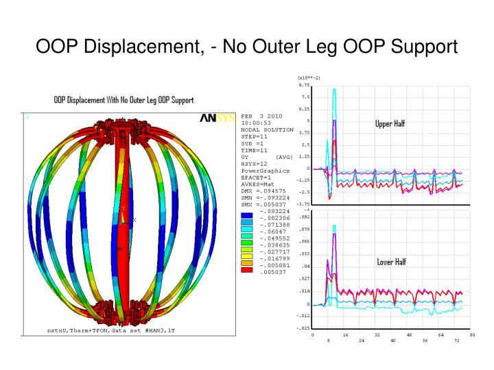 OOP Displacement, - No Outer Leg OOP Support