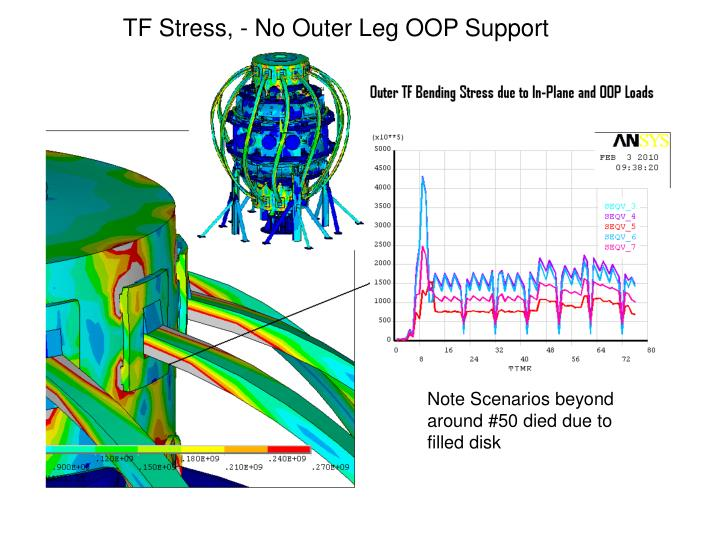 TF Stress, - No Outer Leg OOP Support