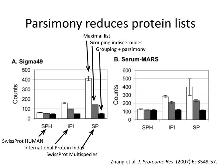 Parsimony reduces protein lists