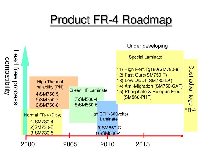 Product FR-4 Roadmap