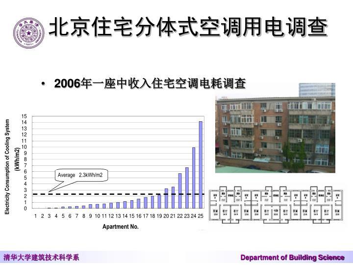 北京住宅分体式空调用电调查
