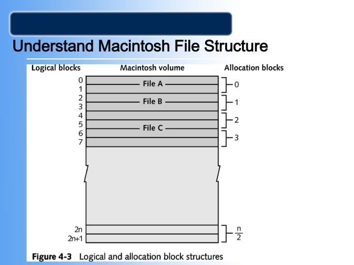 Understand Macintosh File Structure