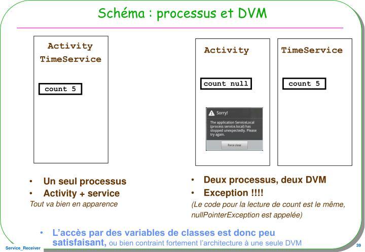 Schéma : processus et DVM