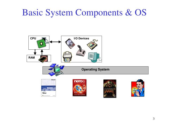 Basic system components os