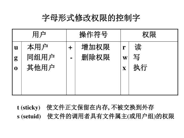 字母形式修改权限的控制字