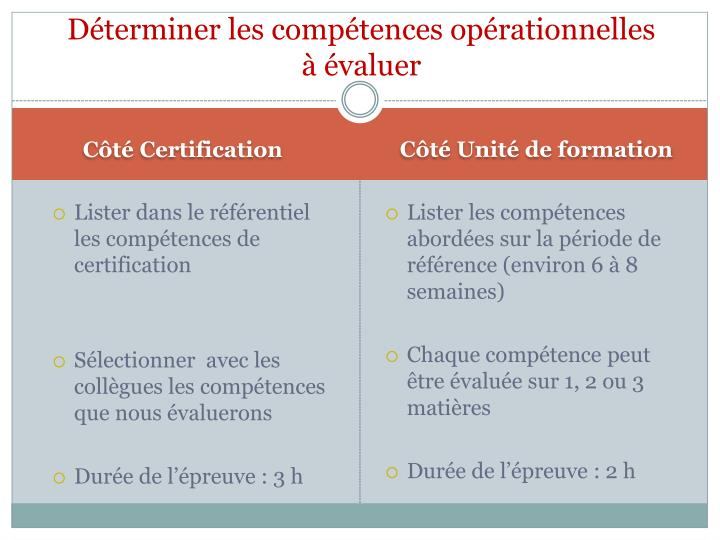 D terminer les comp tences op rationnelles valuer