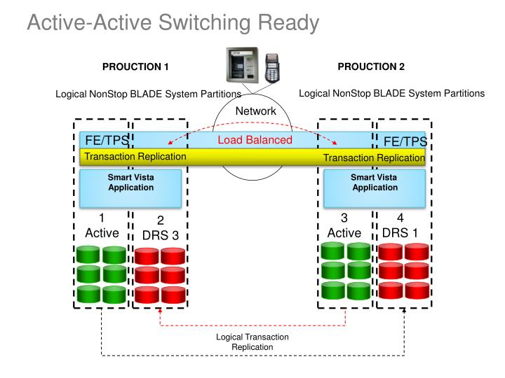 Active-Active Switching Ready