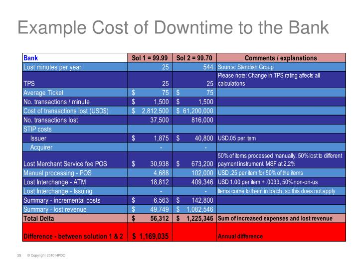 Example Cost of Downtime to the Bank