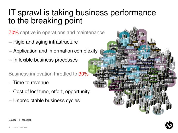 IT sprawl is taking business performance