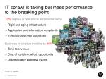 it sprawl is taking business performance to the breaking point