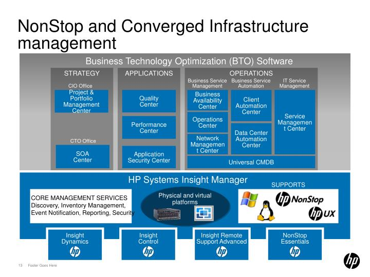 NonStop and Converged Infrastructure management