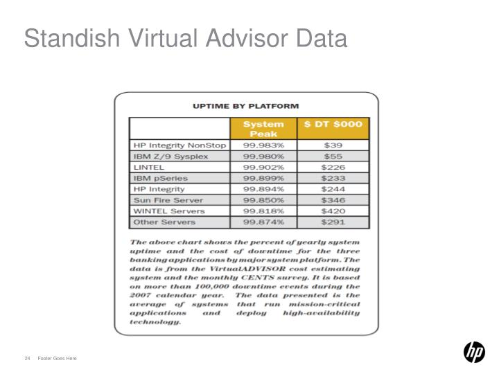 Standish Virtual Advisor Data