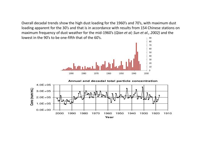 Overall decadal trends show the high dust loading for the 1960's and 70's, with maximum dust loading apparent for the 30's and that is in accordance with results from 154 Chinese stations on maximum frequency of dust weather for the mid-1960's (
