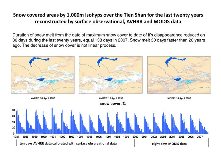 Snow covered areas by 1,000m isohyps over the Tien Shan for the last twenty years reconstructed by surface observational, AVHRR and MODIS data