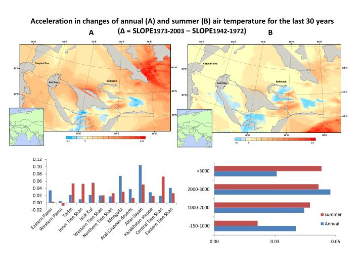 Acceleration in changes of annual (A) and summer (B) air temperature for the last 30 years