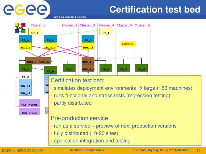 Certification test bed