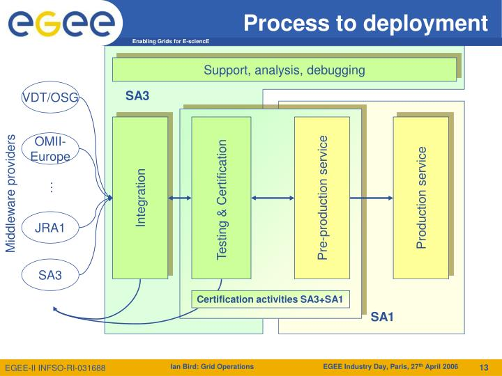 Process to deployment
