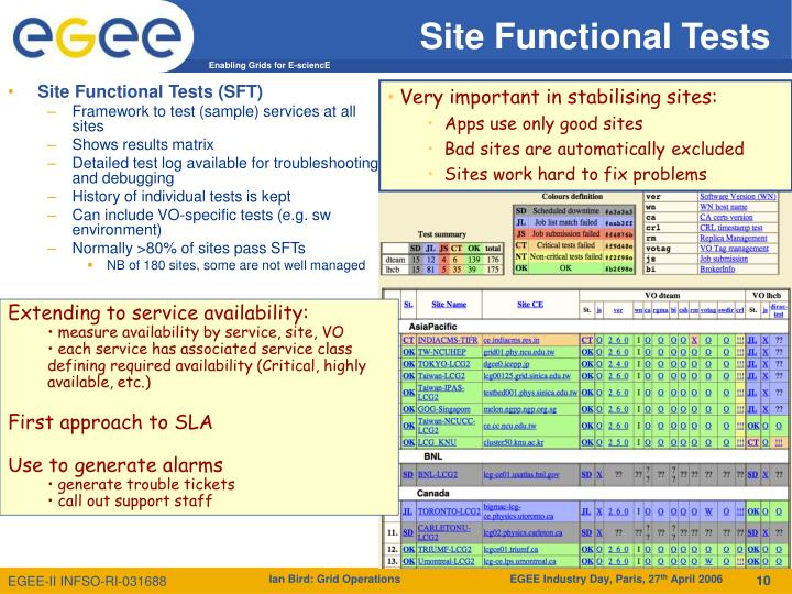 Site Functional Tests