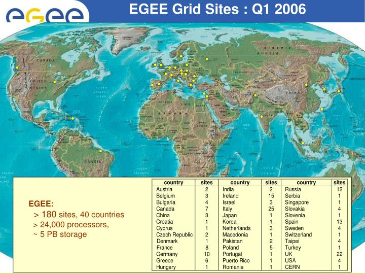EGEE Grid Sites : Q1 2006