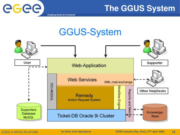 The GGUS System