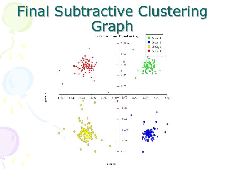 Final Subtractive Clustering Graph