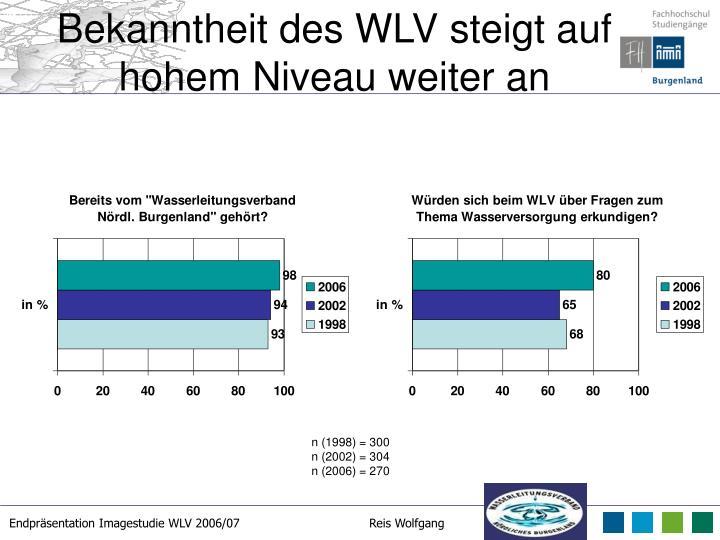 Bekanntheit des WLV steigt auf hohem Niveau weiter an