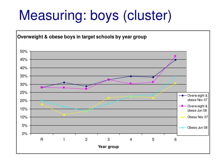 Measuring: boys (cluster)