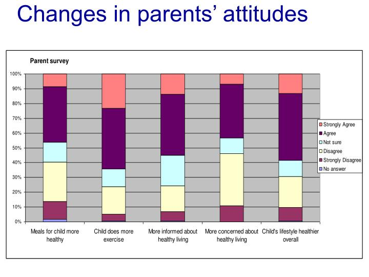 Changes in parents' attitudes