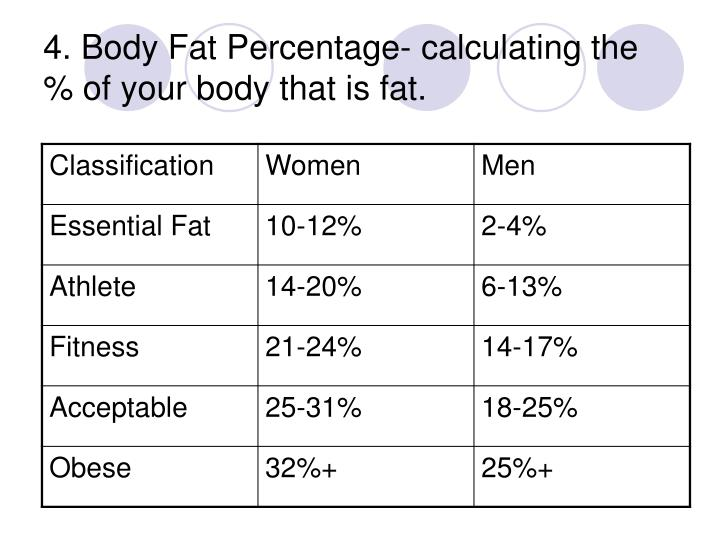 4. Body Fat Percentage- calculating the % of your body that is fat.