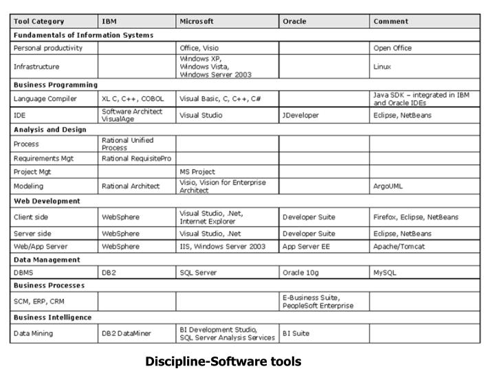Discipline-Software tools