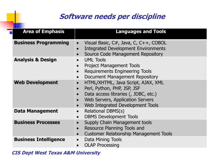 Software needs per discipline