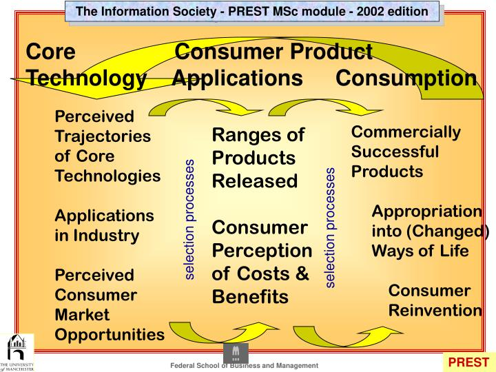 Core		Consumer Product
