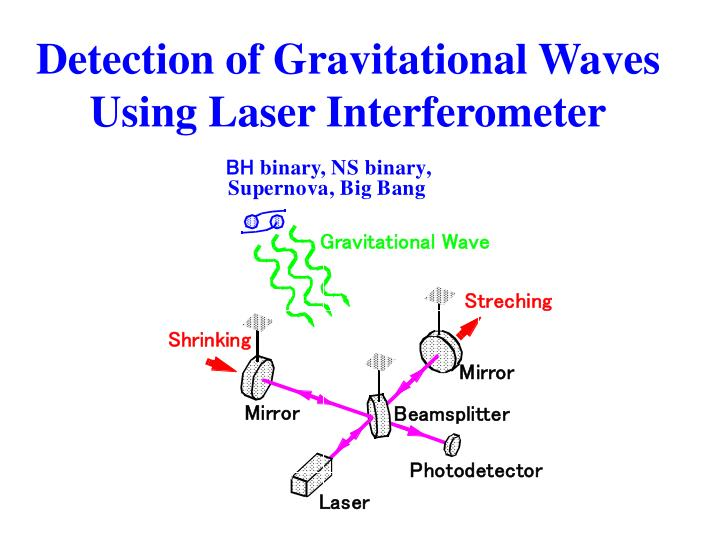 Detection of Gravitational Waves Using Laser Interferometer