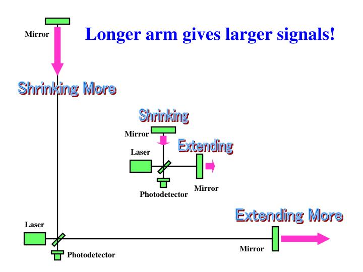 Longer arm gives larger signals!