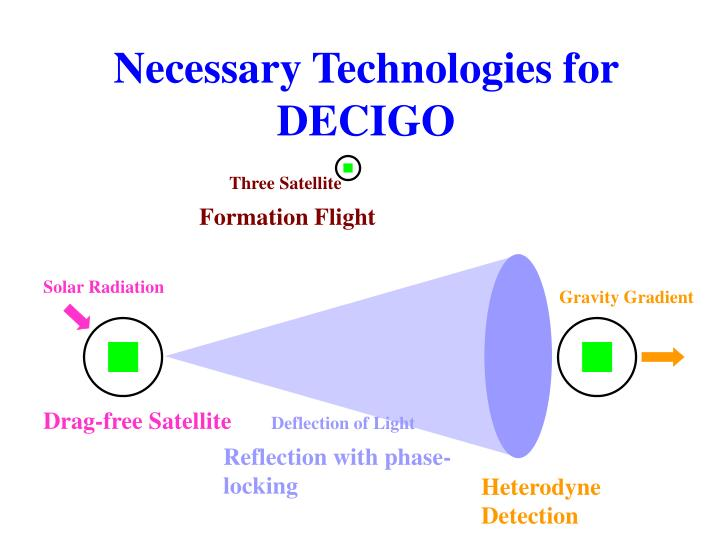 Necessary Technologies for DECIGO