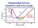 relationship between sensitivity and arm length