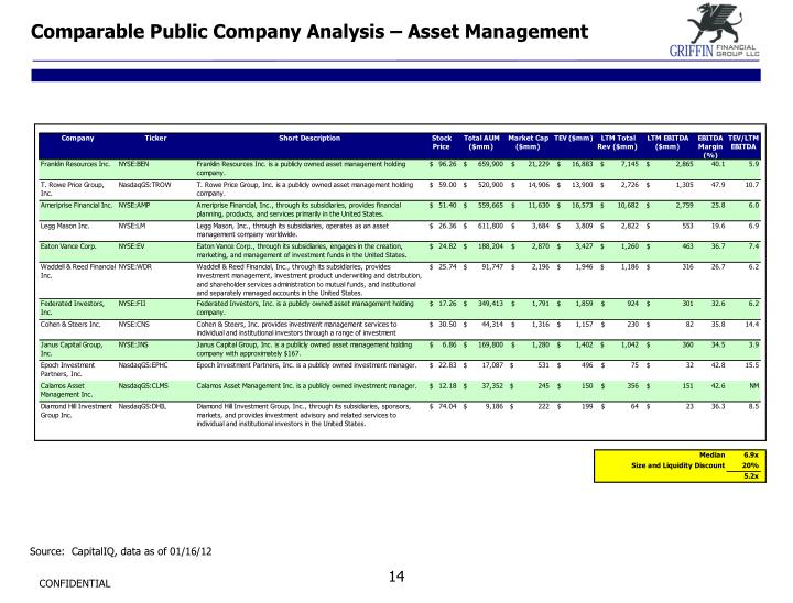 Comparable Public Company Analysis – Asset Management