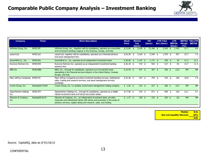 Comparable Public Company Analysis – Investment Banking